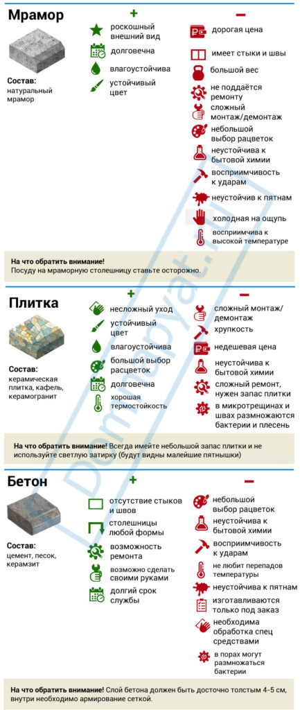 Инфографика виды столешниц для кухни